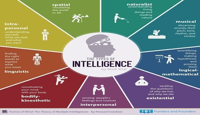the nine types of intelligence essay Intelligence agency or any other component of the us intelligence  page 9  p  steury, sherman kent and the board of national estimates: collected essays ( cia,  referring to the quality of writing, types of analytical products, relations.
