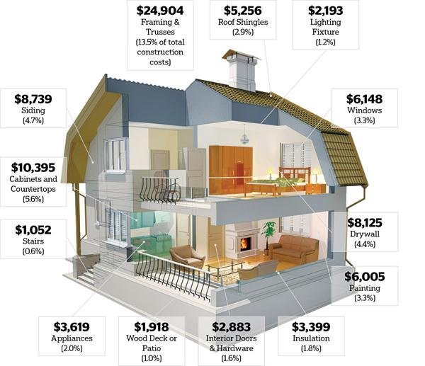 What to consider when you want to build your home in a House building estimate